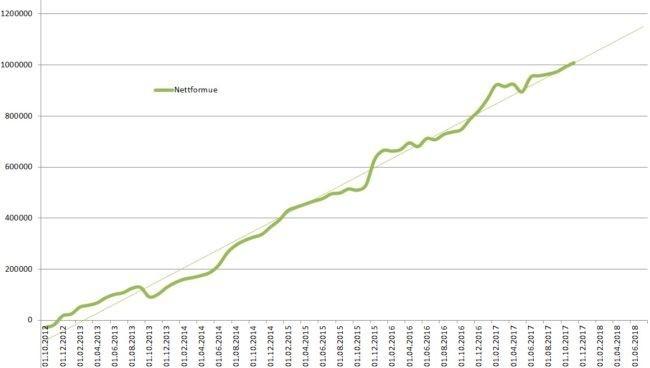 sparemål graf